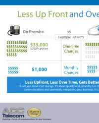 Cost Comparison of Cloud PBX vs. On premise PBX system